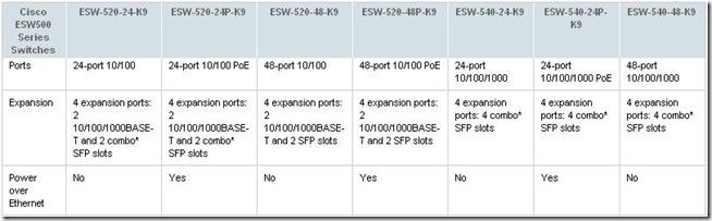 ESW500 models comparison