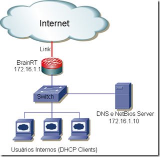 Exemplo DHCP Server