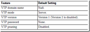 Opções padrões para o VTP