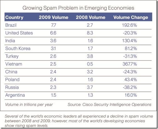 Brasil passa os EUA na quantidade de spam