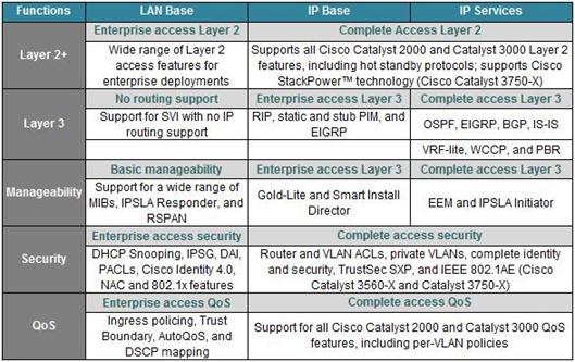 Lan Base, IP Base e IP Services