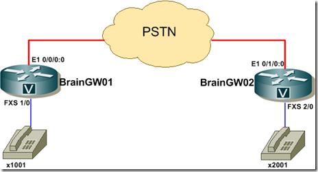 Brainwork - Topologia Voice