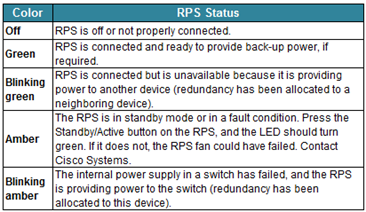 RPS Led