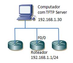 IOS_TFTP