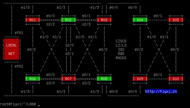 Topologia com 3 roteadore e 1 switch iniciado