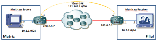 gre_multicast
