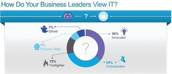 Cisco-Survey-IT-Business