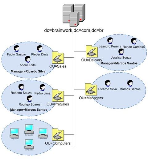 Estrutura LDAP