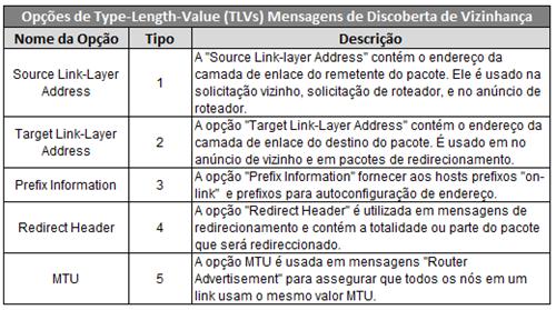 ICMPv6 TLVs