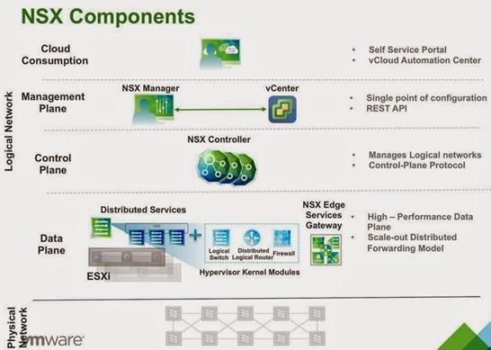 NSX - Componentes