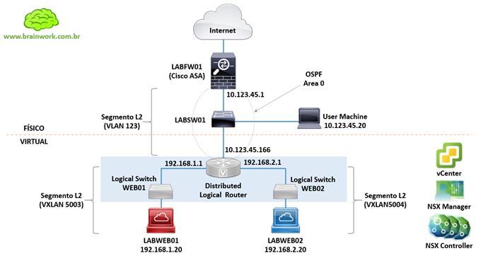 Topologia NSX Logical Switch e DLR