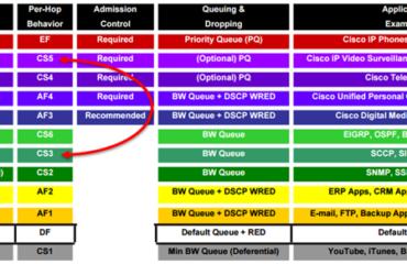 Configurando Etherchannel entre switches Cisco e VMware ESXi – Brainwork