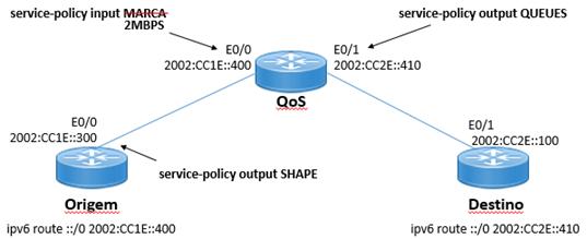 Topologia QoS - Shaping