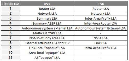 LSAs OSPFv3