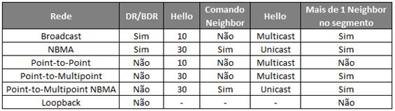 Tipos de Rede OSPF