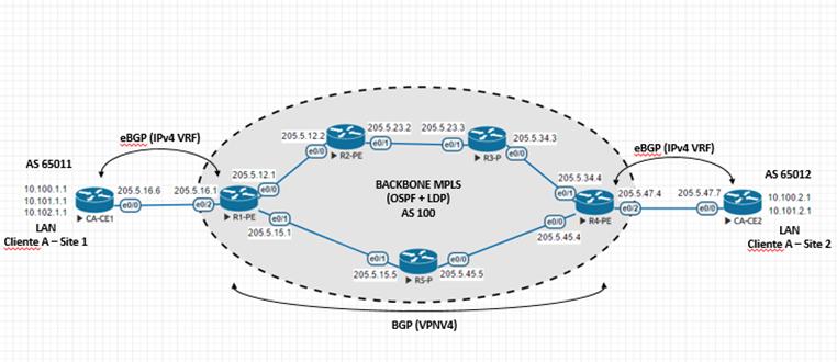 Configurando MPLS L3VPN (OSPF + LDP + VRF + BGP) – Brainwork
