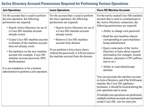 AD Account Permissions