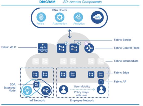 Cisco SD-Access: Control Plane e Data Plane – Brainwork