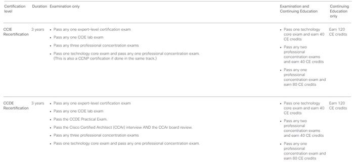 CCIE Recertification