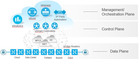 Arquitetura Cisco SD-WAN