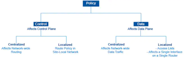 Data and Control Policies